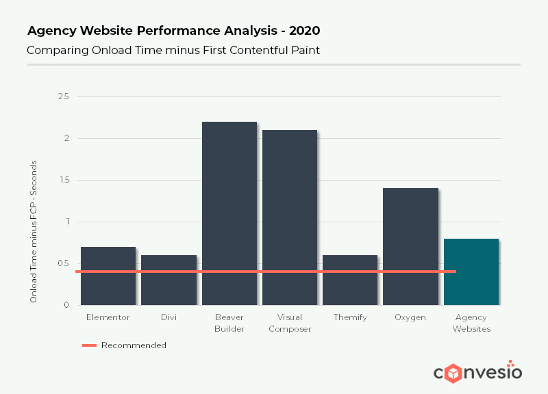 agency website performance analysis for Page Speed Optimization