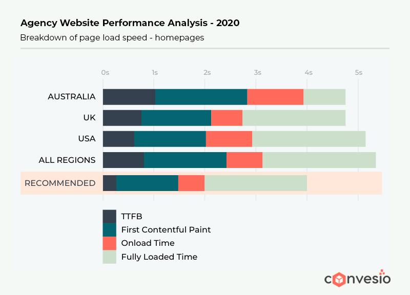 agency website performance analysis