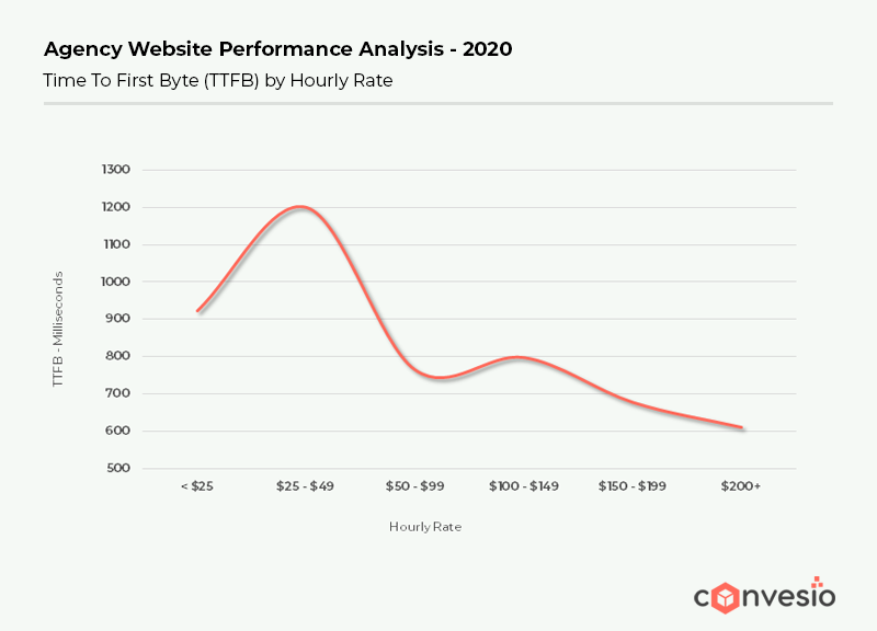 Agency website performance analysis 2020 for Page Speed Optimization