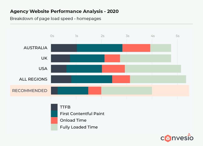 agency performance analysis