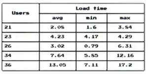 users and load time comparision