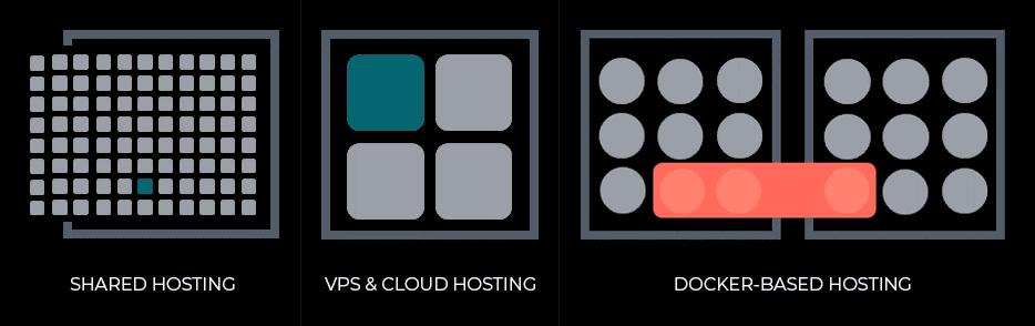 Docker based hosting comparision