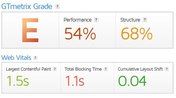 GTmetrix score for WP-Bakery powered website