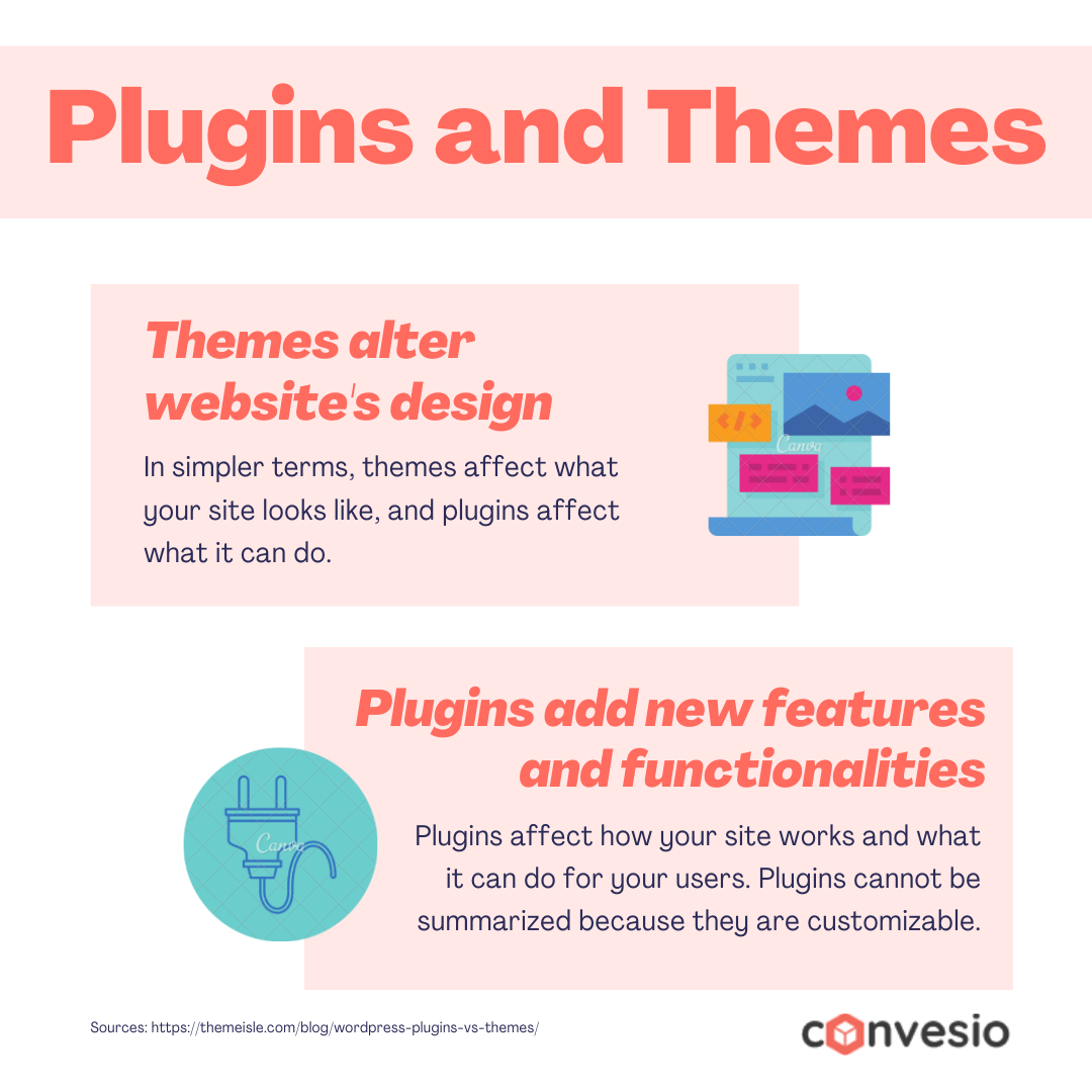 Plugins and themes chart