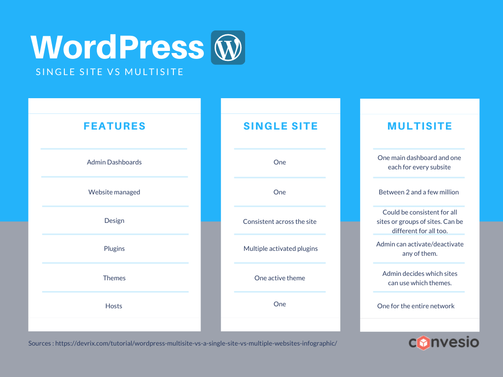 Single site vs multisite chart