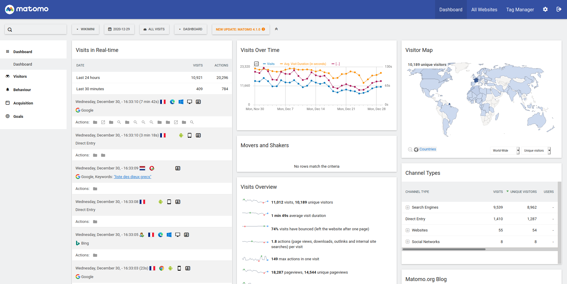Matomo's Dashboard view that have been customized to display relevant widgets
