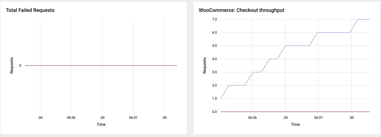 Screenshot showing WooCommerce throughput in RoboSwarm