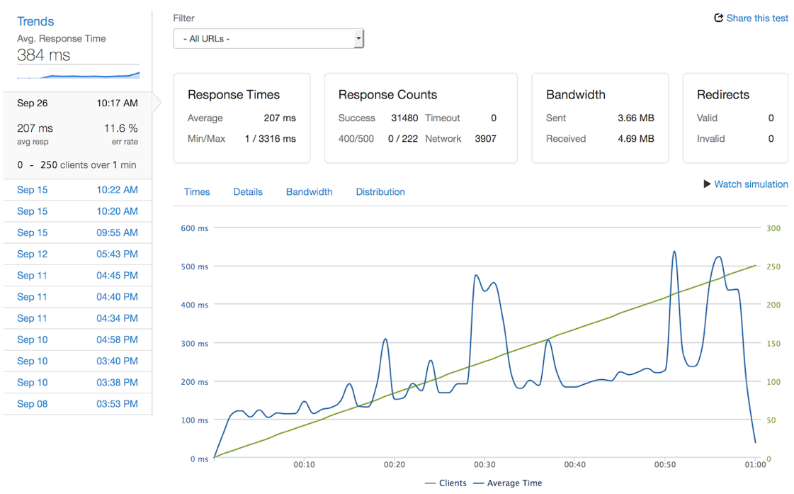 Screenshot from Loader.io showing key trends in a test