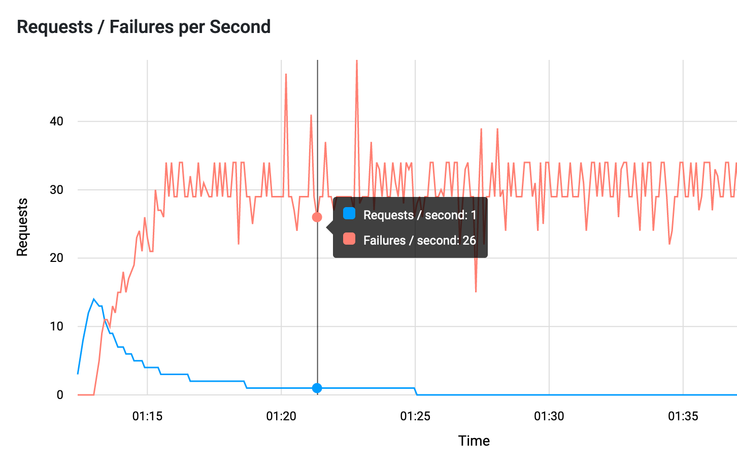 Screenshot of RoboSwarm's request and failure graph