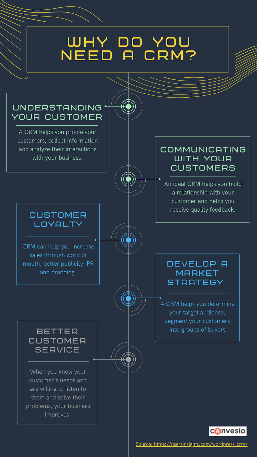 Infographic listing reasons why a business may need CRM