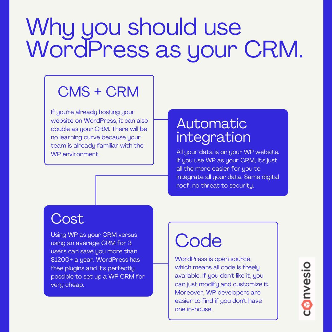 Illustration showing reasons why you should consider WordPress asa CRM.