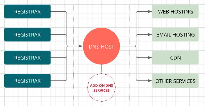 Flow chart showing a DNS management model