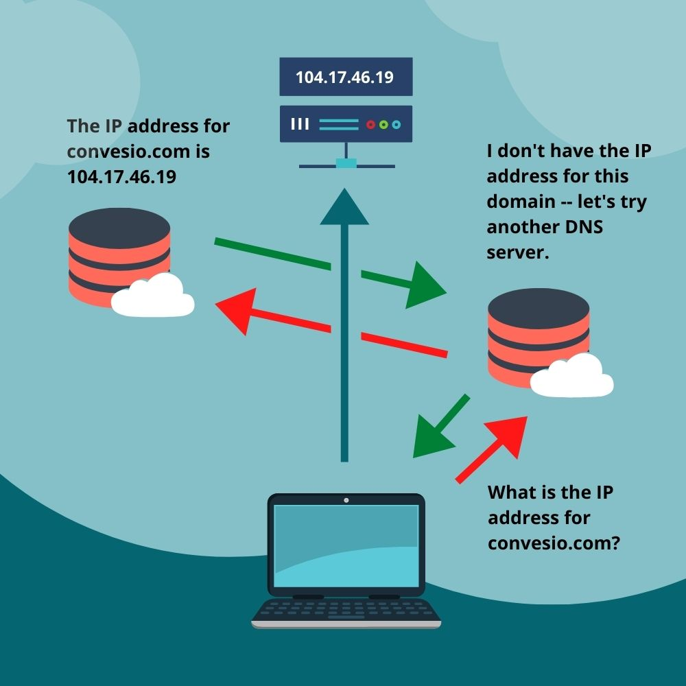 Illustration showing how the DNS system works
